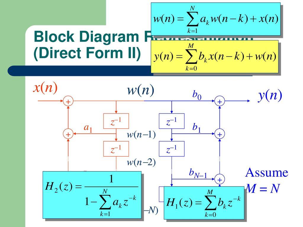 17 Block Diagram Representation ...