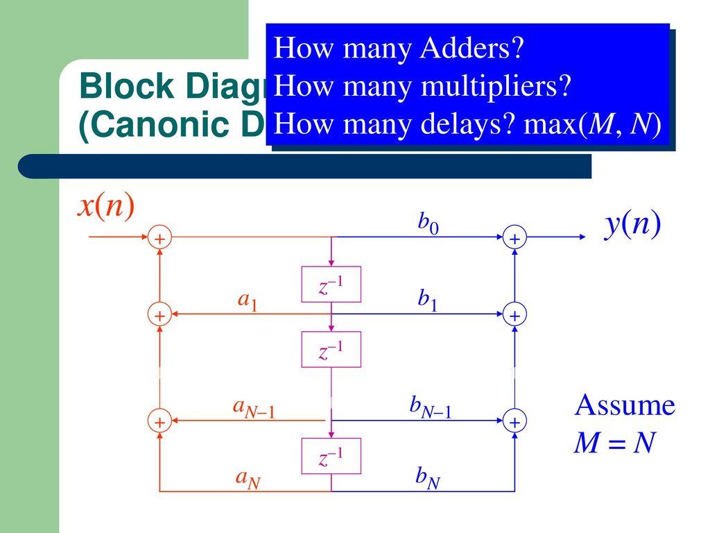 21 block diagram representation