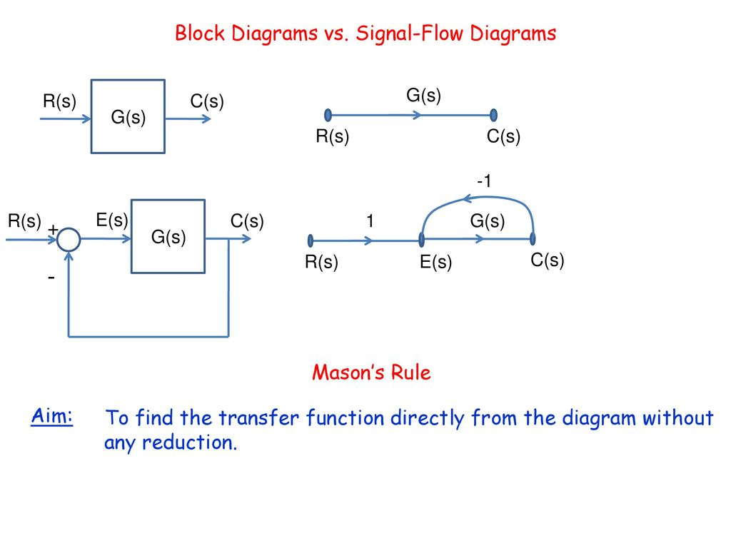Block Diagram Transfer Function Rules Wiring Library Of 14 Diagrams Vs