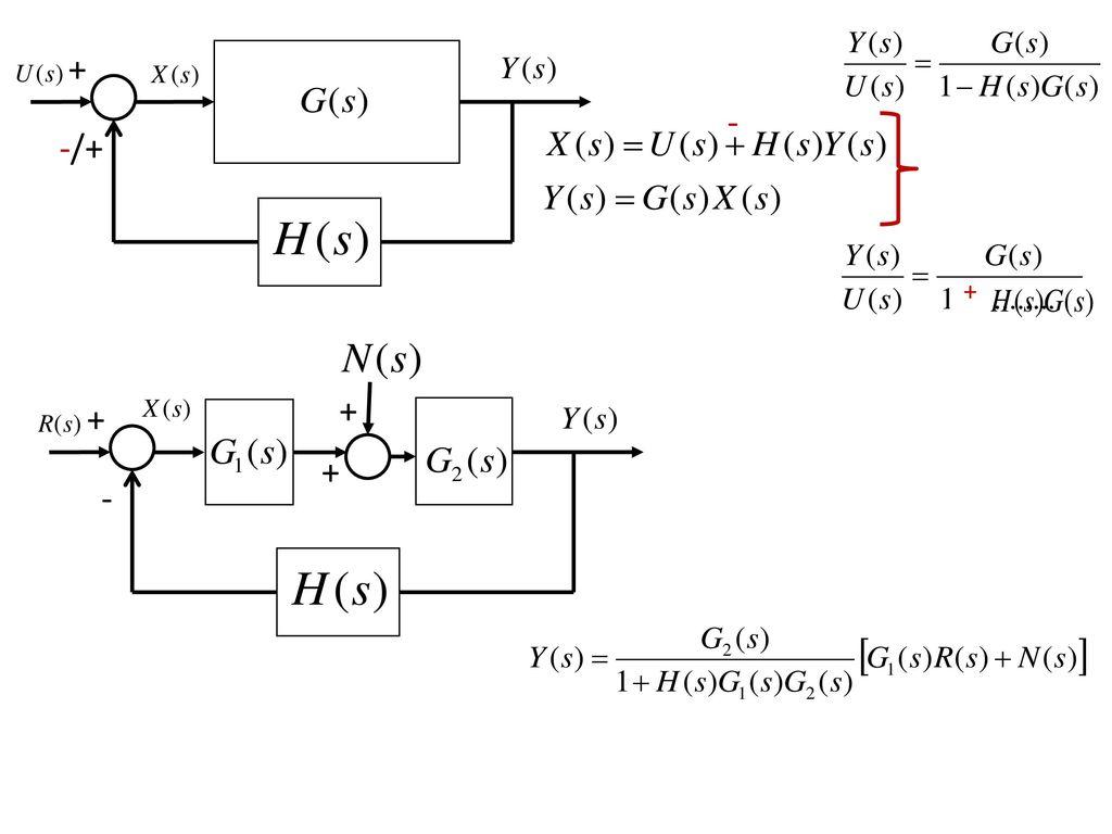 4 Reduction Rules of Block Diagrams + + - + + + + -