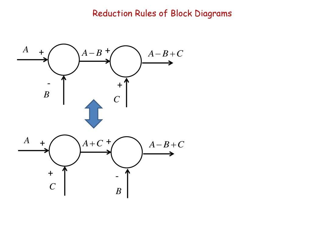 4 Reduction Rules of Block Diagrams
