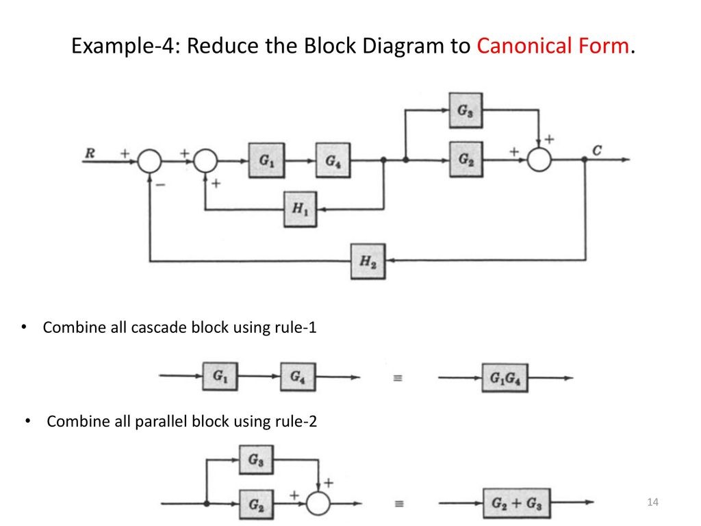 Block Diagram Representation of Control Systems - ppt download | Reduction Of Block Diagrams In Control Systems |  | SlidePlayer