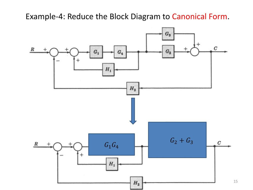Example-4: Reduce the Block Diagram to Canonical Form.