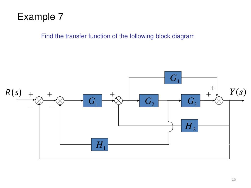 Block Diagram Representation Of Control Systems Ppt Download V F Method 25 Example 7 Find The Transfer Function Following S R