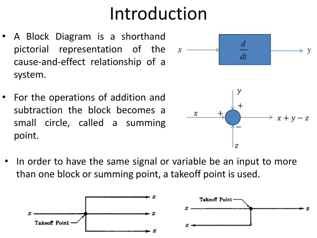 Block Diagram Representation Of Control Systems Ppt Download Pictorial Diagrams Introduction A Is Shorthand The Cause And Effect