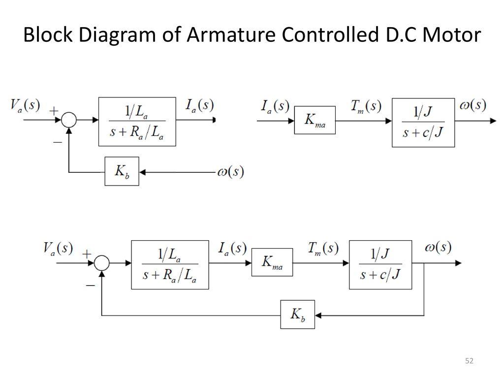 Block Diagram Representation Of Control Systems Ppt Download V F Method  Block Diagram