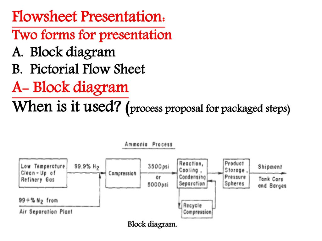Flowsheeting What Is A Flowsheeet Importance Of Flowsheet Ppt Process Flow Diagram Refinery Plant 3 Presentation