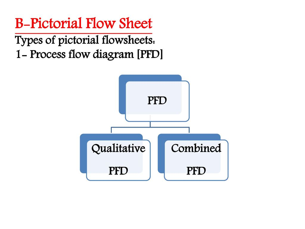 Flowsheeting What Is A Flowsheeet Importance Of Flowsheet Ppt Process Flow Diagram Nitric Acid B Pictorial Sheet