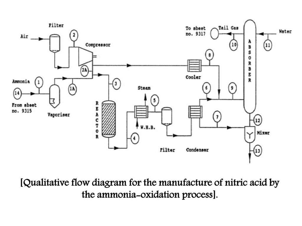 5 [Qualitative flow diagram for the manufacture of nitric acid by the  ammonia-oxidation process].