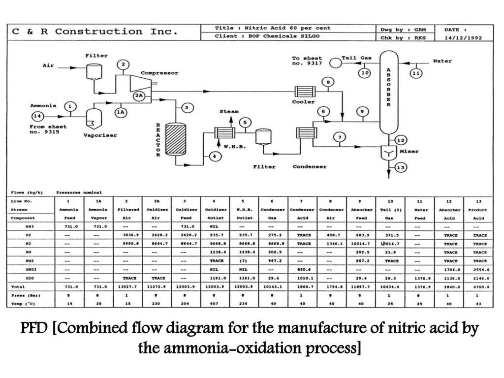 6 PFD [Combined flow diagram for the manufacture of nitric acid by the  ammonia-oxidation process]