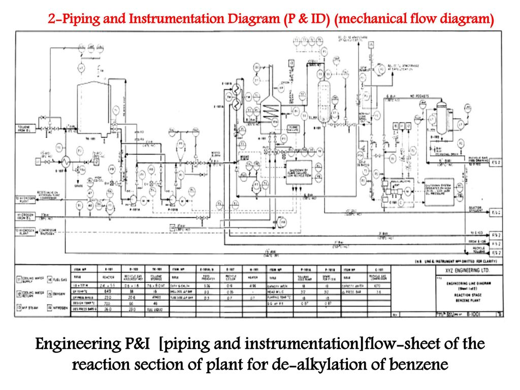 Piping Instrumentation Diagram Training Wiring Library Images Engineering Pi And Instrumentationflow Sheet Of The Reaction Section Plant