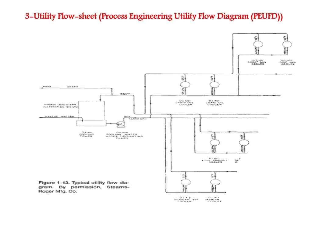Utility Flow Diagram Wiring Schematics Process Powerpoint Flowsheeting What Is A Flowsheeet Importance Of Flowsheet Ppt Training 9 3