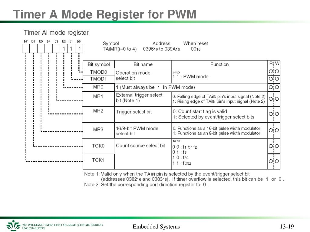 Timers And Event Counters Ppt Download Pwm Pulse Width Modulation For Dc Motor Speed Led Brightness Timer A Mode Register