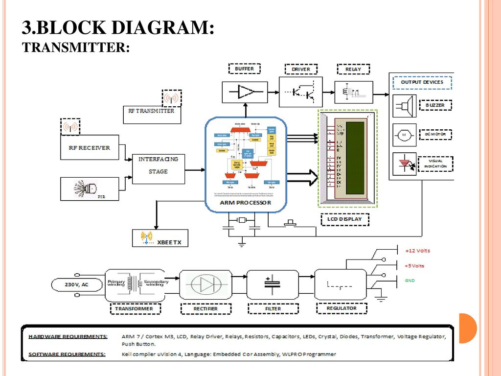 1smart Security System Using Arm And Zigbee For Boarder Areas Ppt Block Diagram Of Transmitter
