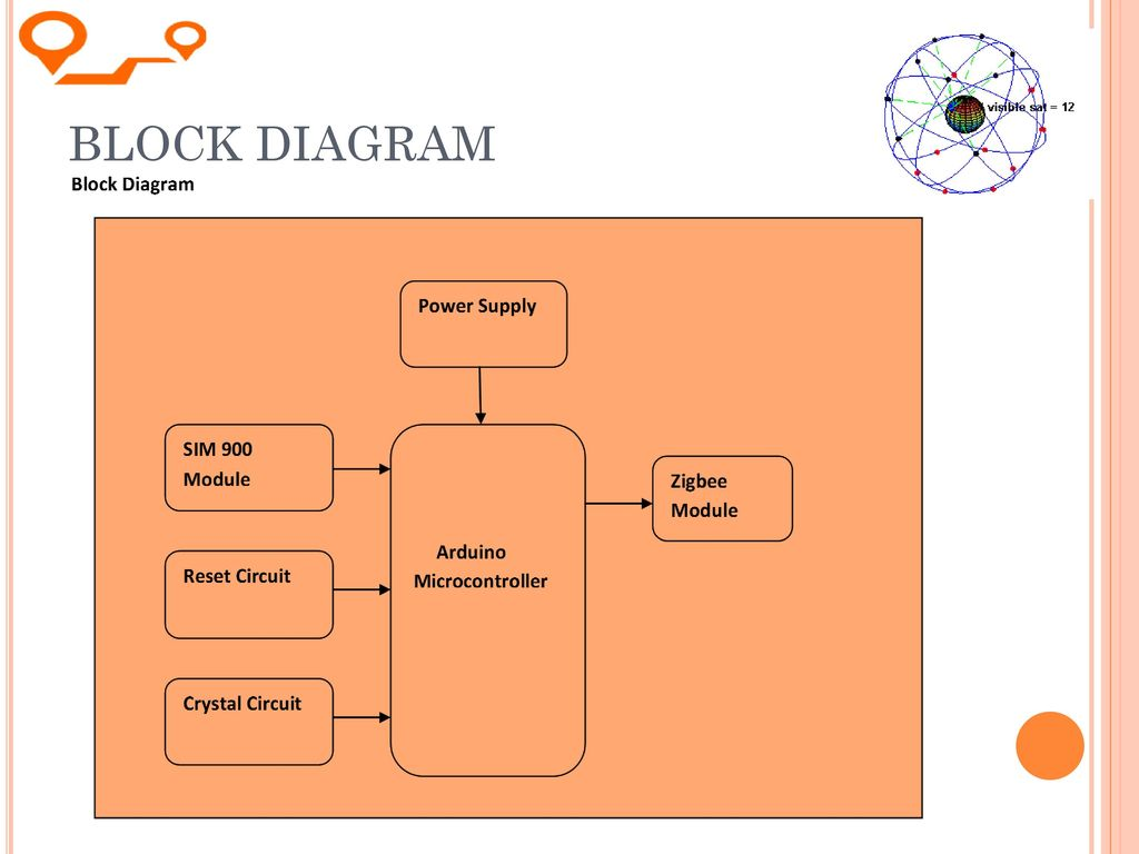 Device Tracking Using Embedded Gps And Zigbee Technology Ppt Download Circuit Diagram Of Module 7 Block