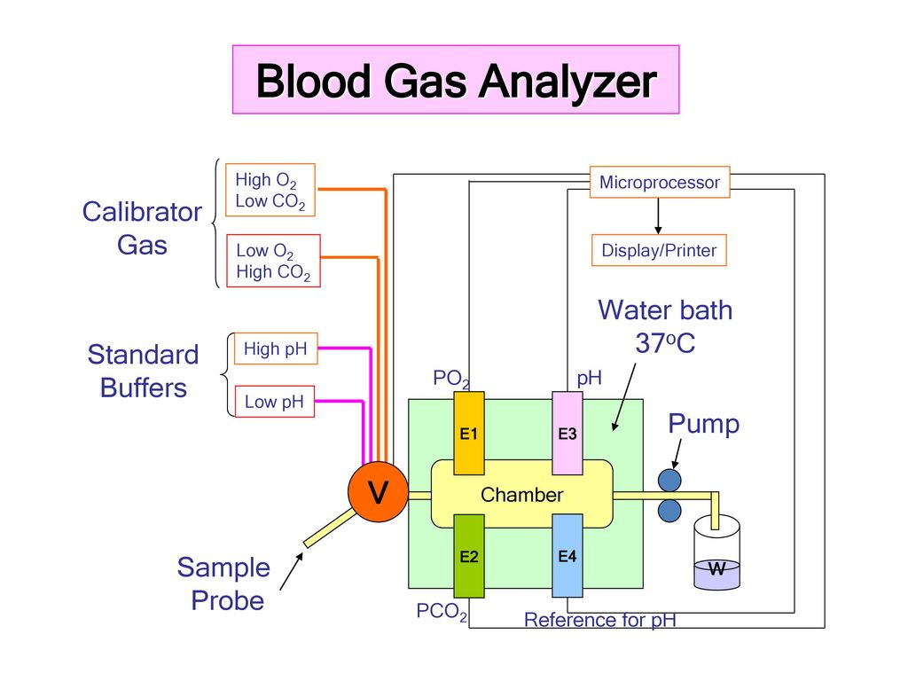 Gas analyzer: principle of operation, what to look at when choosing a review of manufacturers 49