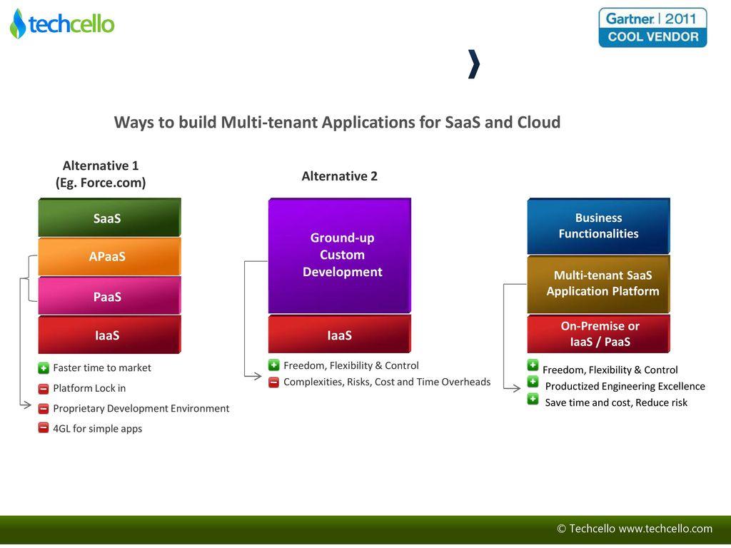 5 Business Functionalities Multi-tenant SaaS Application Platform