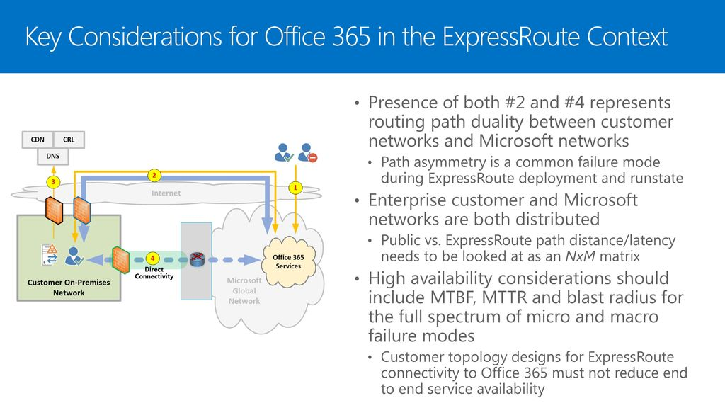 Office 365 SaaS Networking - ppt download
