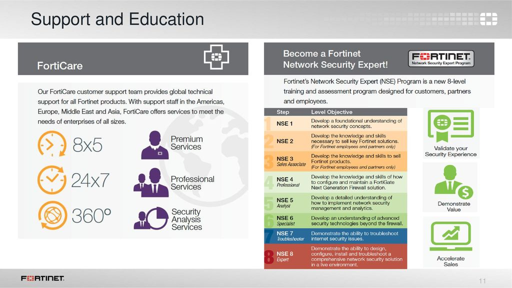 Fortinet Company Overview - ppt download