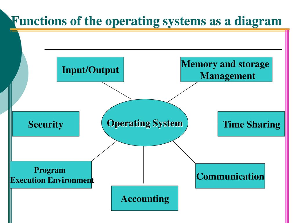 the four major functions of an operating system essay The four functions of management management is the utilization of organizational resources, combined with people working together to achieve an organizational objective in order to accomplish a united goal effectively, managers should use the four functions of management, which are: planning, organizing, leading, and controlling.