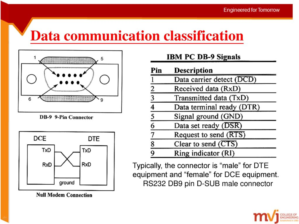 Chapter 6 Serial Communications Ppt Download Modem Rs232 Wiring 21 Data Communication Classification