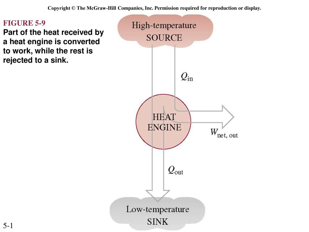 The Second Law Of Thermodynamics Ppt Download High And Low Temperature Heat Engine Diagram 2 Copyright