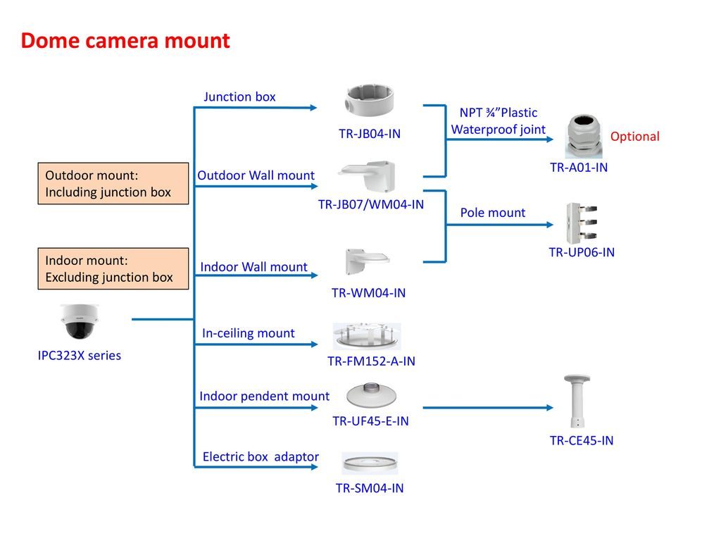 Ipc Accessories Installation Guide Ppt Download Dome Camera Wiring Diagram 3