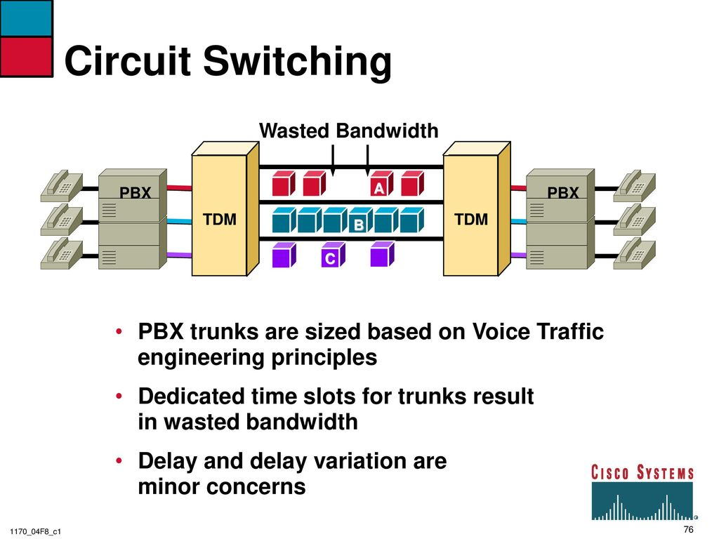 Voice Circuit Bandwidth Wiring Diagram And Ebooks Motion Sensor Traffic Engineering Principles For Network Design Ppt Download Rh Slideplayer Com Audio Amplifier