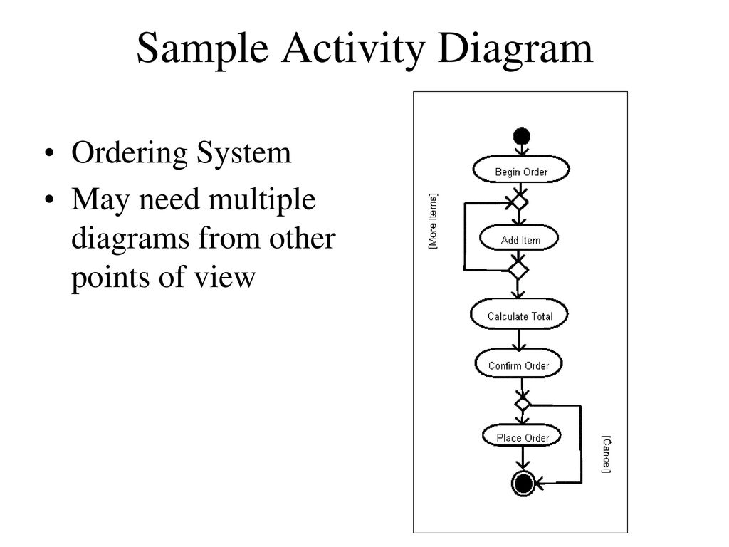 Introduction To Uml Ppt Download