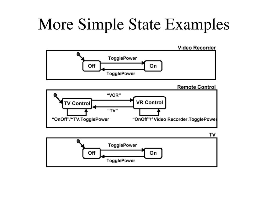 Simple State Diagram Examples Schematic Diagrams Example Introduction To Uml Ppt Download Machine