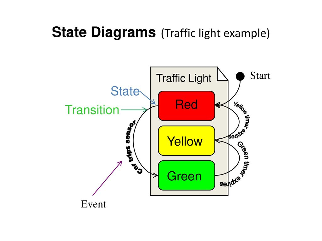 State+Diagrams+%28Traffic+light+example%29 lecture 14 cs ppt download
