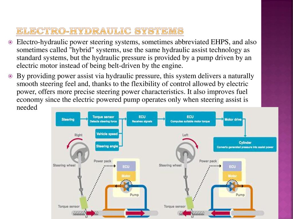 AUTOMOTIVE STEERING SYSTEMS - ppt download