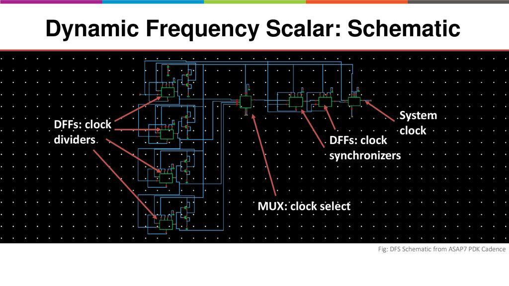 Dynamic Frequency Scaling using on-chip Thermal Sensors in ASAP7 7nm