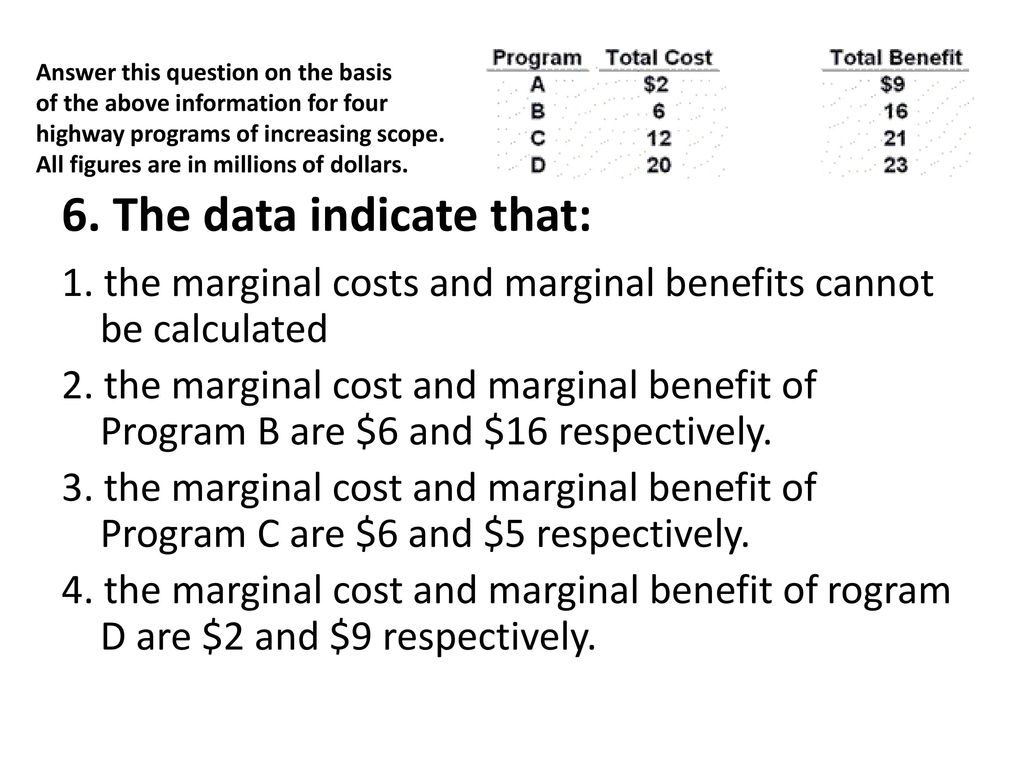 scope of marginal costing