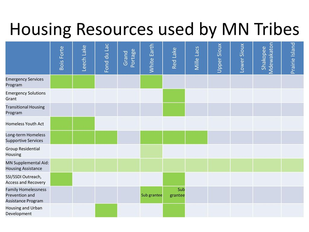 Housing Resources used by MN Tribes - ppt download