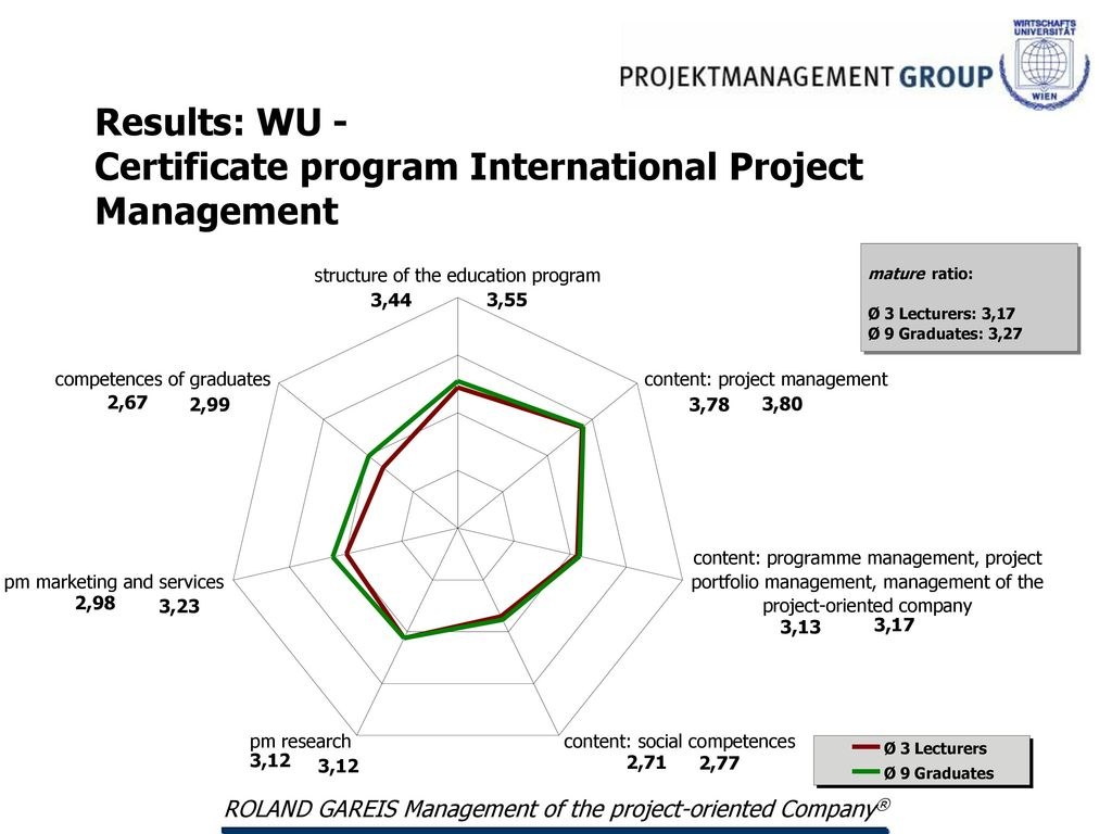 Certificate Program International Project Management Ppt Download
