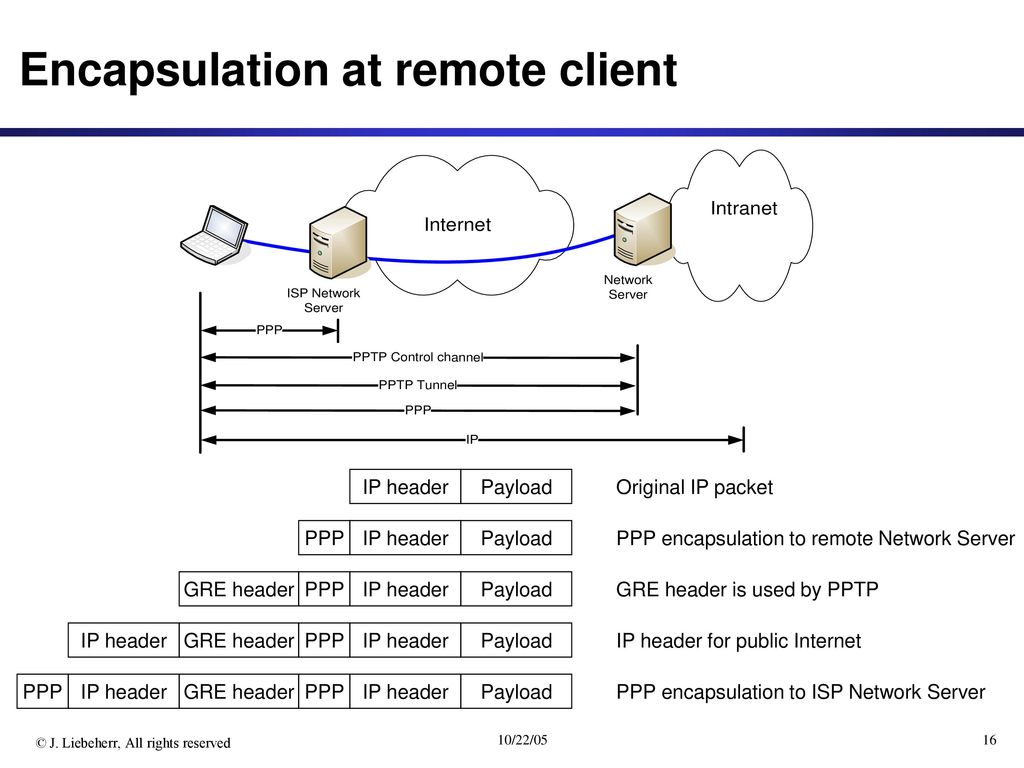 Virtual Private Networks - ppt download