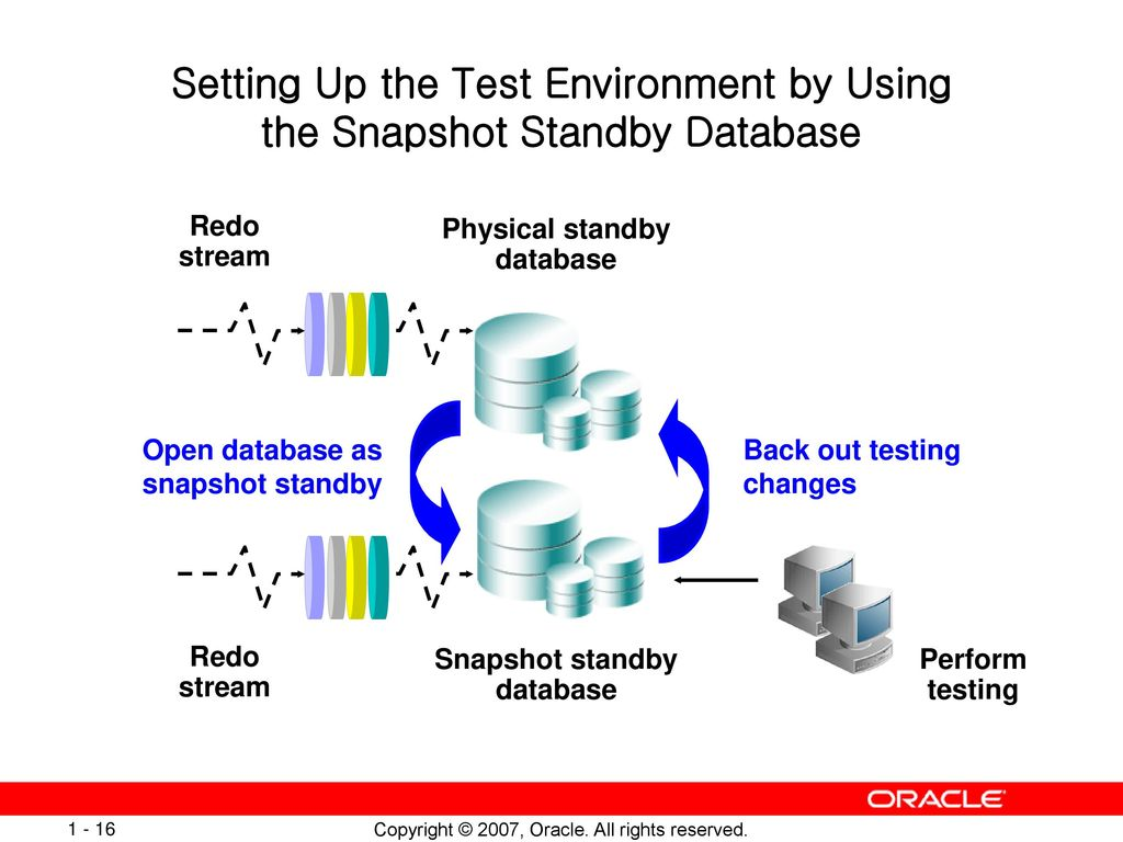 Oracle Database 11g: Change Management Overview Seminar