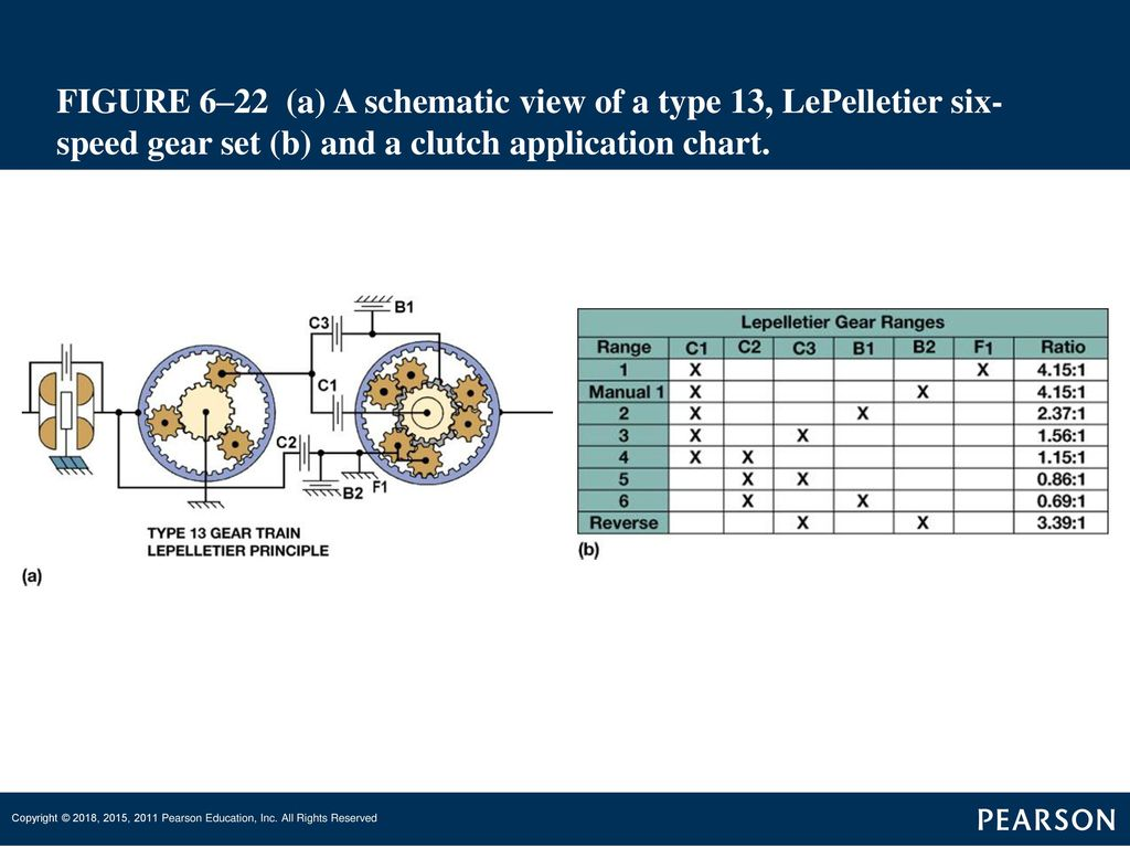 Automatic Transmissions And Transaxles Ppt Download Manual Transmission Clutch Diagram 1 Exploded View Of The 23 Figure 622 A Schematic Type 13 Lepelletier Six Speed Gear Set B Application Chart