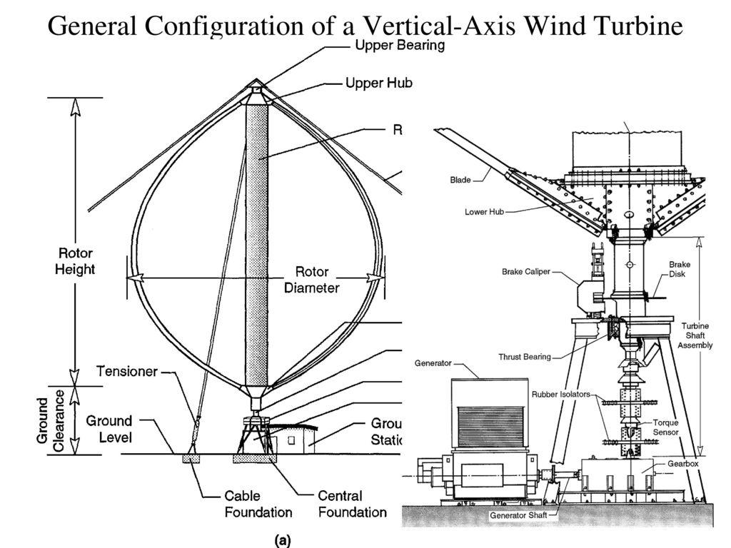 anatomy of modern wind turbine  u0026 wind farms -ii
