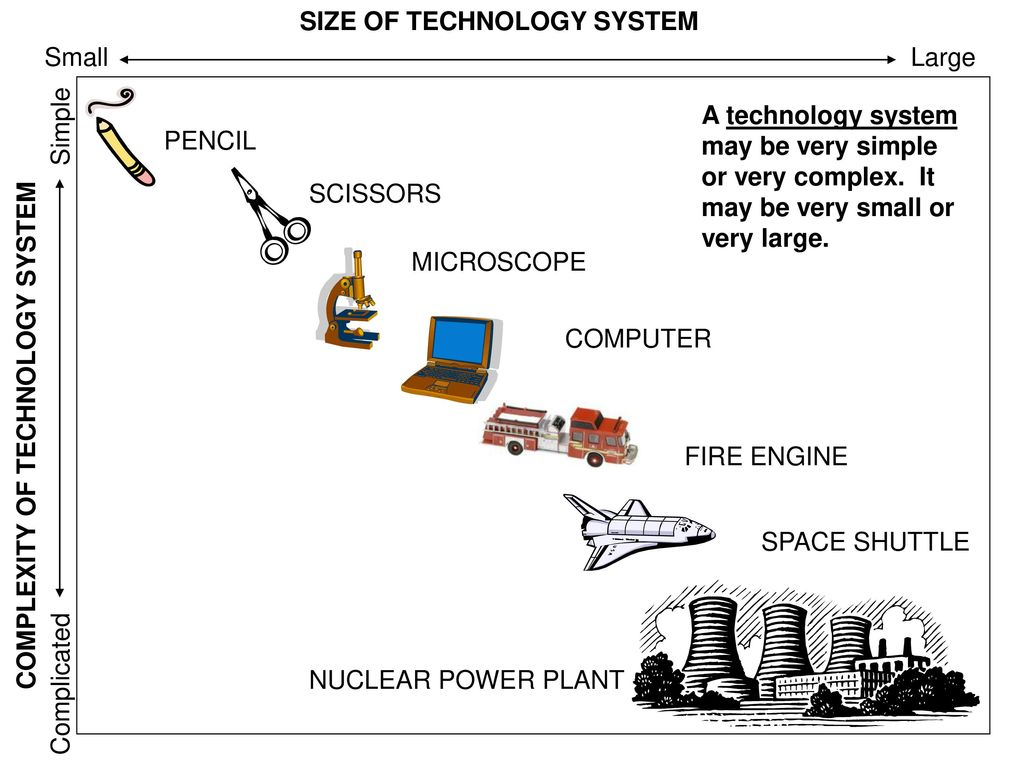 Systems And Thinking 3a Ppt Download Nuclear Power Plant Simple Diagram 8 Size