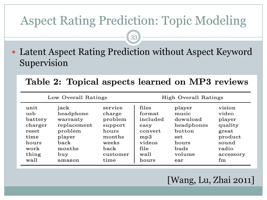 A Survey Of Topic And Sentiment Analysis In Unstructured Text - ppt