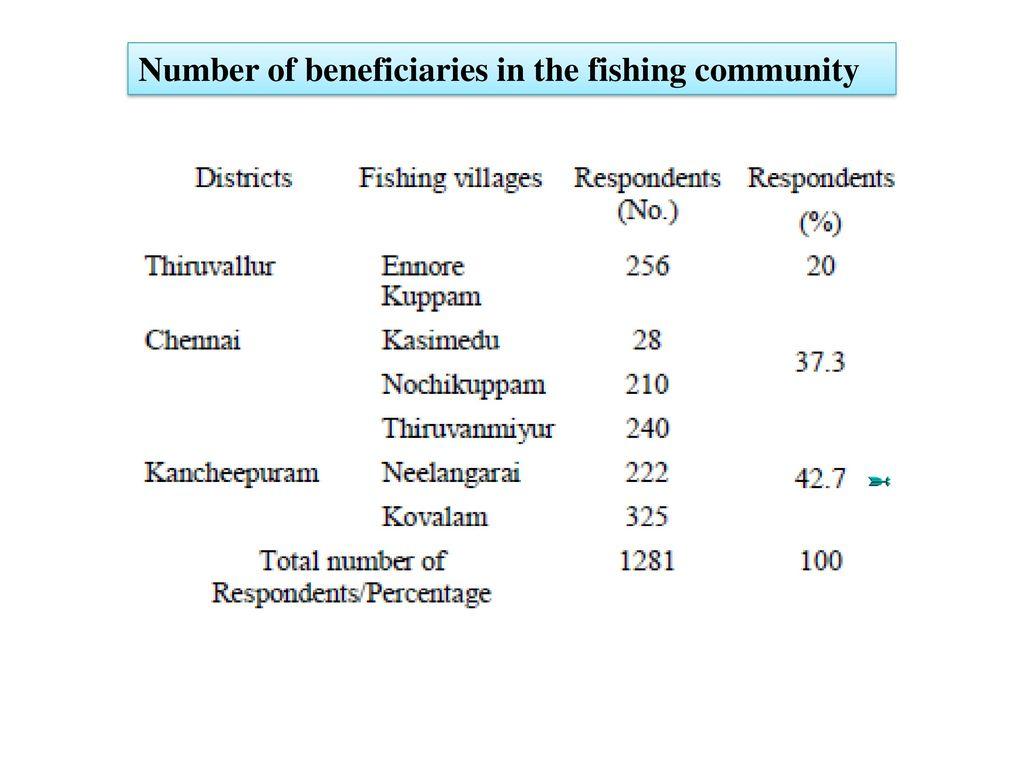 Validation of Potential Fishing Zone (PFZ) using Satellite Data