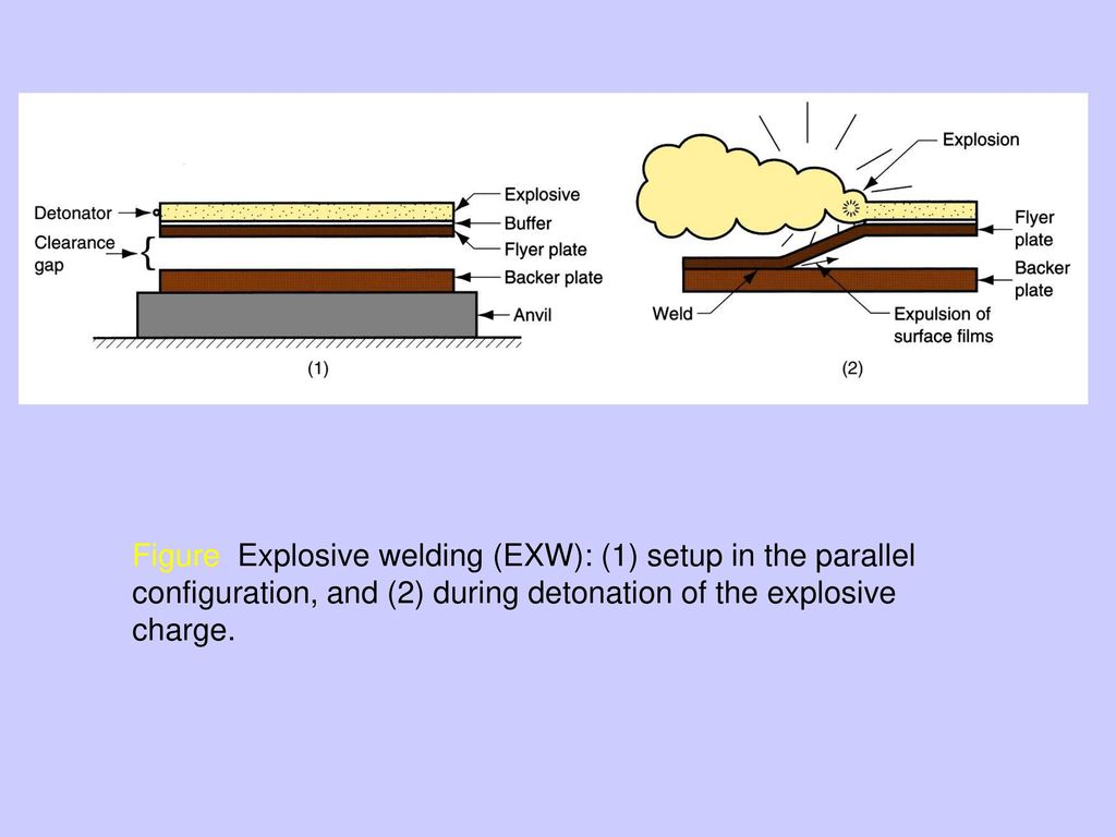 13 Figure Explosive welding (EXW): (1) setup in the parallel configuration,  and (2) during detonation of the explosive charge.