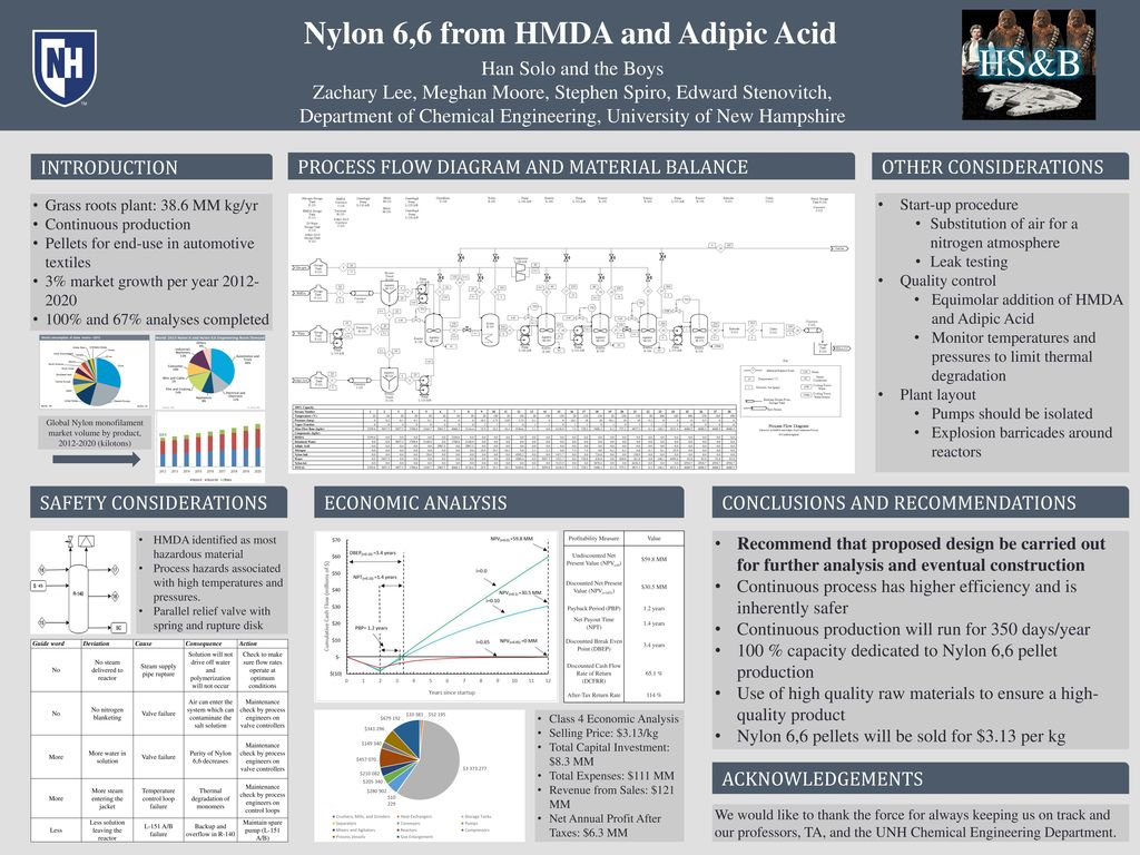 Nylon 6,6 from HMDA and Adipic Acid