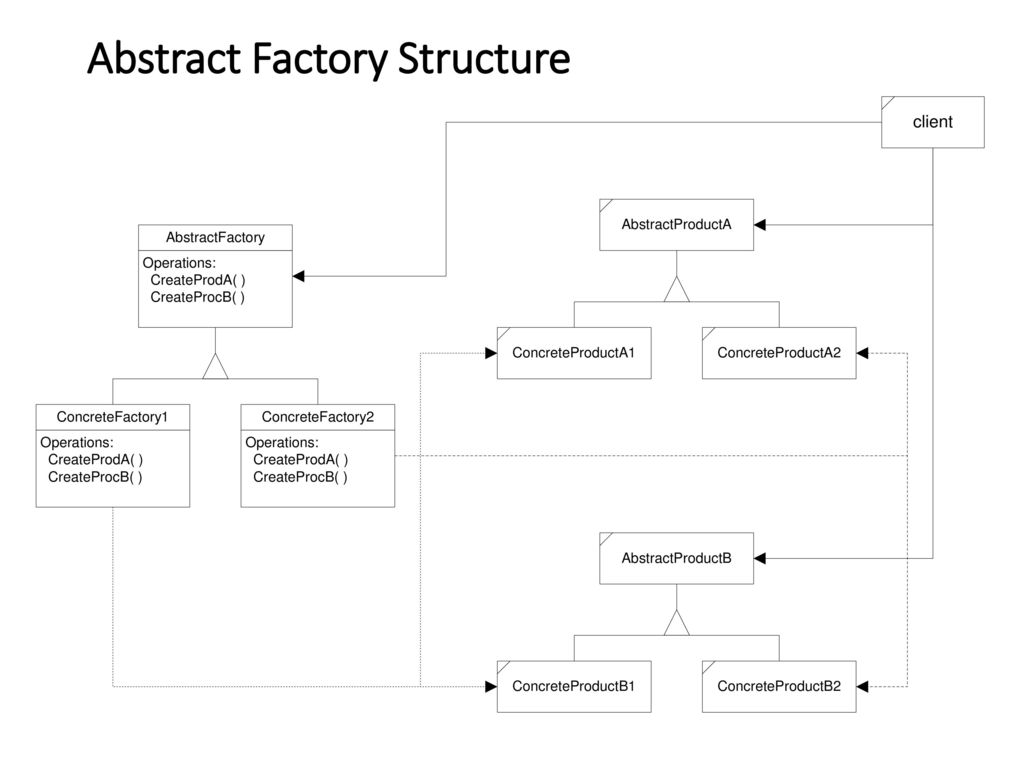 Abstract Factory Pattern C Best Design