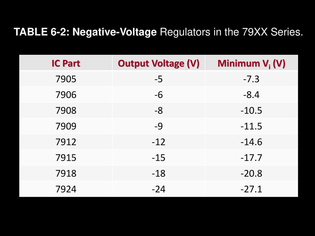 Chapter 6 Voltage Regulator Tulus Ikhsan Nasution Ppt Download Negative Output Integrated Circuit 2 Power Table Regulators In The 79xx Series