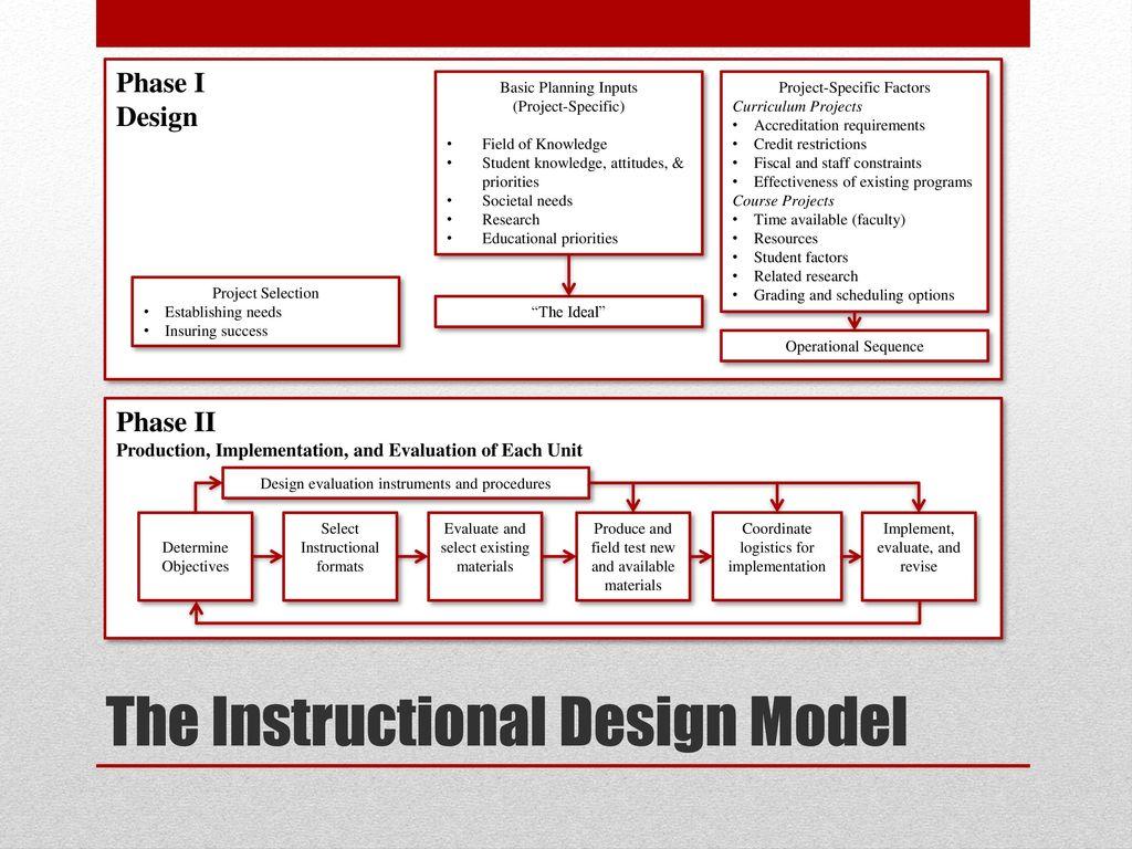 Instructional Design Models Ppt Download