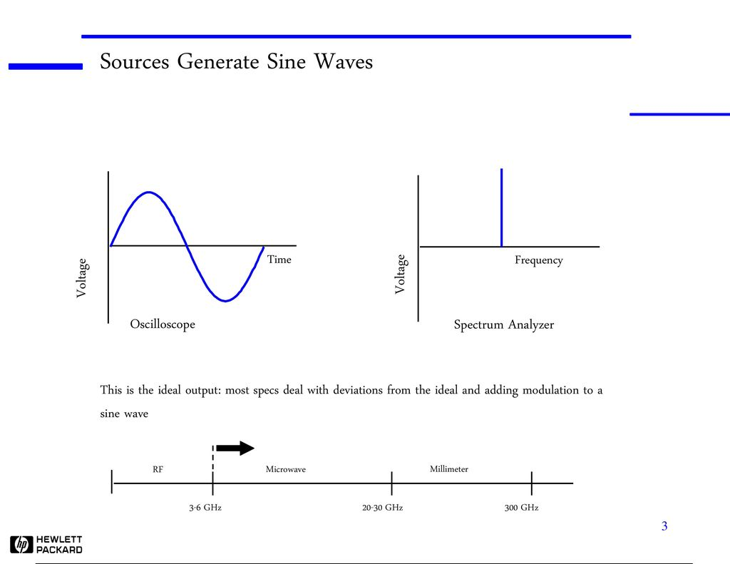 Source Basics What They Are And How To Use Them Abstract Ppt Download Sine Wave Generator Electronic Circuit Diagram Sources Generate Waves