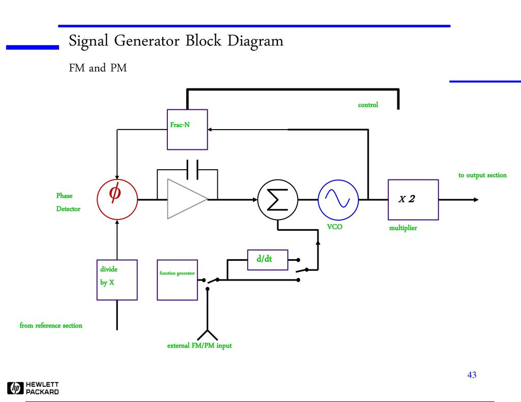 Source Basics What They Are And How To Use Them Abstract Ppt Download Fm Modulator Block Diagram F Signal Generator Pm X 2 D Dt Control Frac